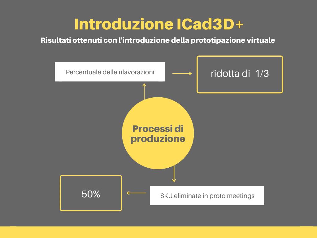 software design 3D Scholl